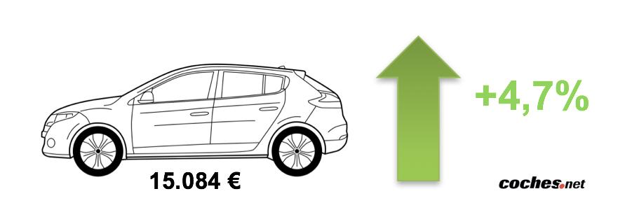 Precio medio vehículo ocasión 2018
