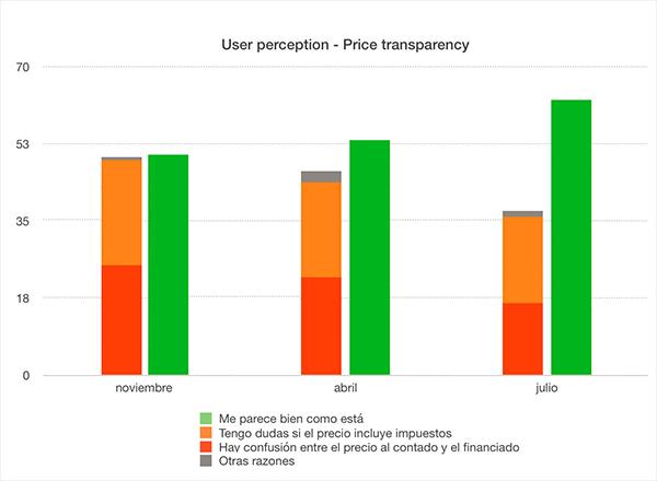 Estadísticas percepción usuarios
