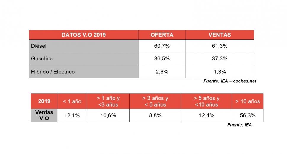 ventas vehículo ocasión 2019