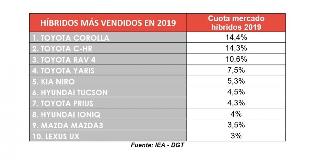 top 10 híbridos 2019