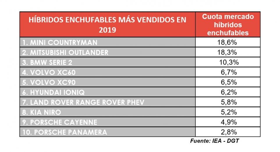 top 10 híbrido enchufables 2019