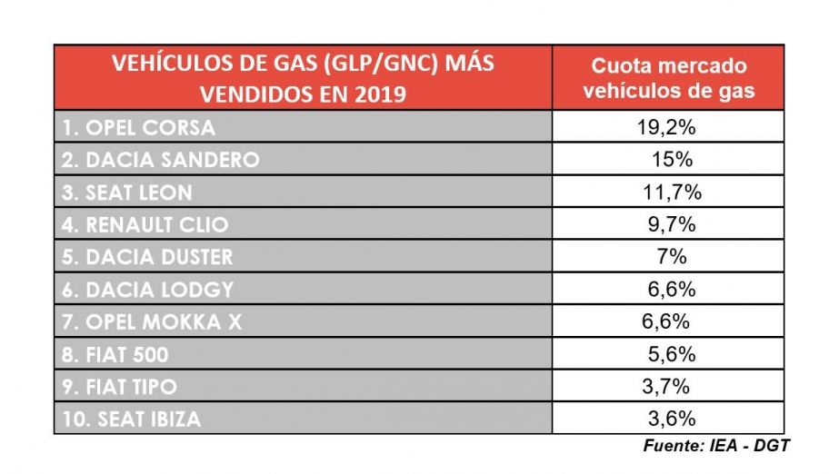 top 10 gas 2019